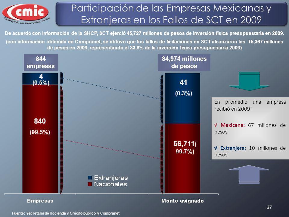 27 4 (0.5%) 840 (99.5%) 41 (0.3%) 56,711 ( 99.7%) En promedio una empresa recibió en 2009: Mexicana: 67 millones de pesos Extranjera: 10 millones de p