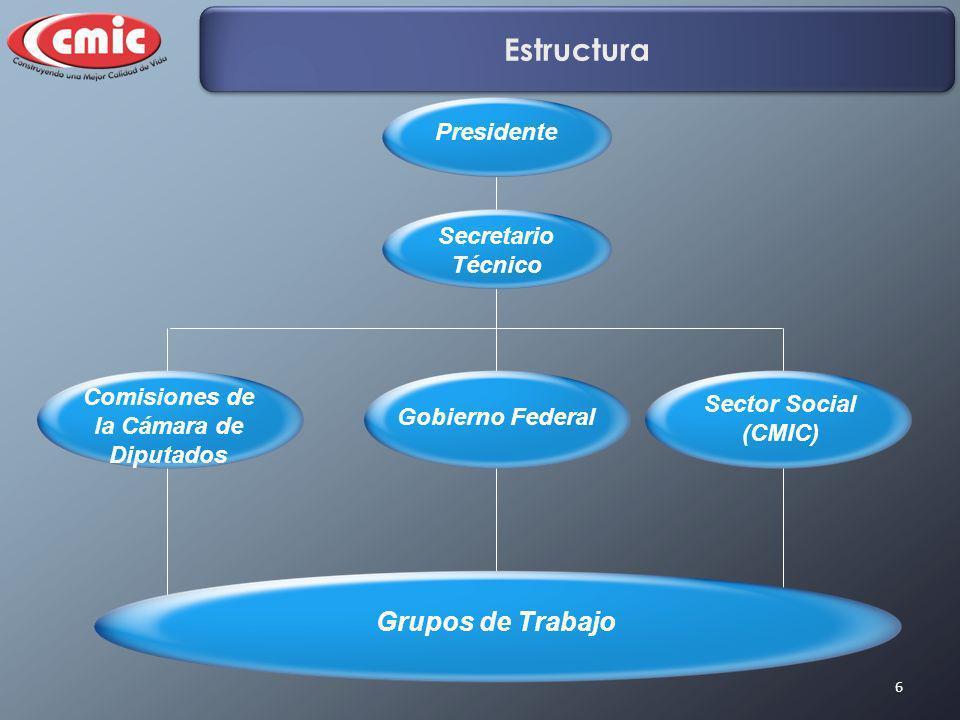 6 Estructura Presidente Secretario Técnico Comisiones de la Cámara de Diputados Gobierno Federal Sector Social (CMIC) Grupos de Trabajo