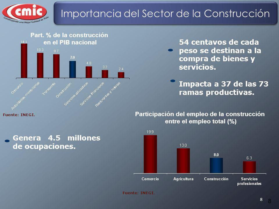 8 Part. % de la construcción en el PIB nacional Genera 4.5 millones de ocupaciones. 54 centavos de cada peso se destinan a la compra de bienes y servi