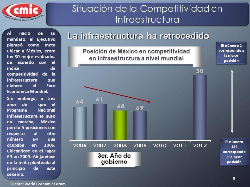 9 La infraestructura ha retrocedido Posición de México en competitividad en infraestructura a nivel mundial 3er. Año de gobierno Fuente: World Economi