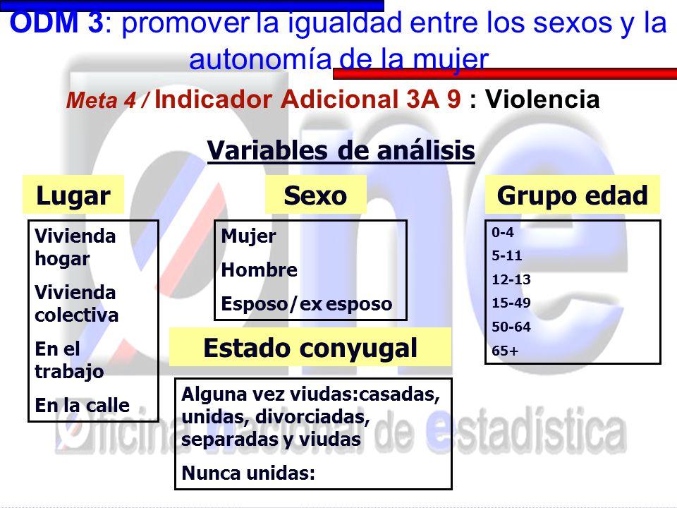 ODM 3: promover la igualdad entre los sexos y la autonomía de la mujer Meta 4 / Indicador Adicional 3A 9 : Violencia Variables de análisis Lugar Estad