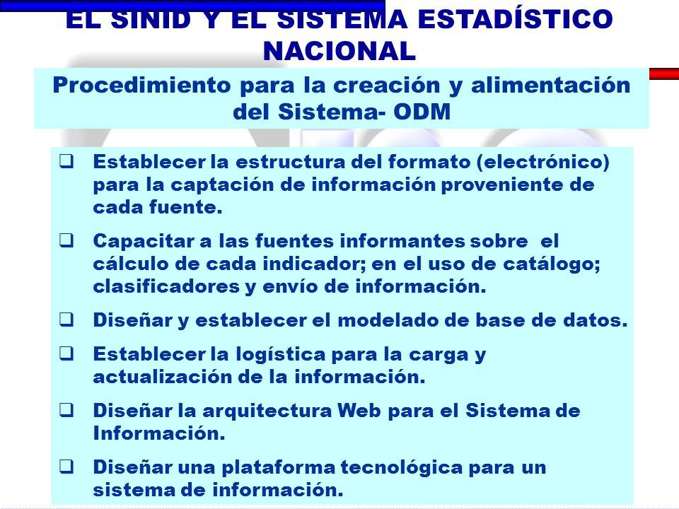 Establecer la estructura del formato (electrónico) para la captación de información proveniente de cada fuente.