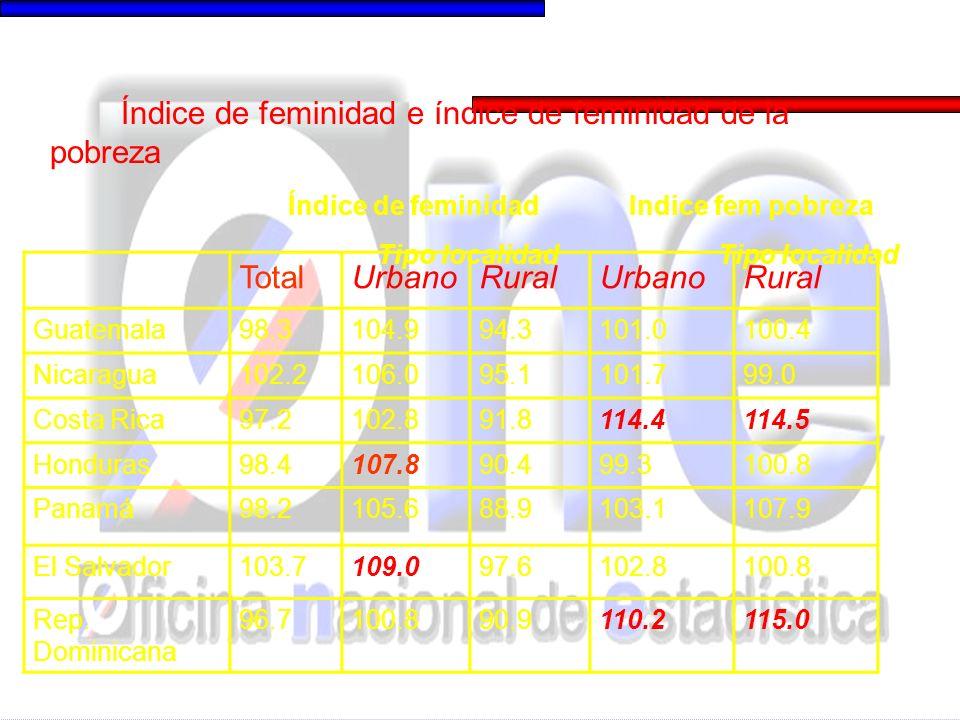 TotalUrbanoRuralUrbanoRural Guatemala98.3104.994.3101.0100.4 Nicaragua102.2106.095.1101.799.0 Costa Rica97.2102.891.8114.4114.5 Honduras98.4107.890.499.3100.8 Panamá98.2105.688.9103.1107.9 El Salvador103.7109.097.6102.8100.8 Rep.