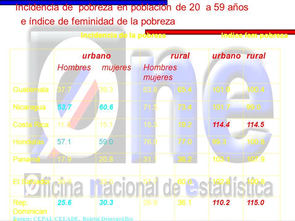 urbano Hombres mujeres rural Hombres mujeres urbanorural Guatemala37.739.363.865.4101.0100.4 Nicaragua53.760.671.573.4101.799.0 Costa Rica11.315.115.3