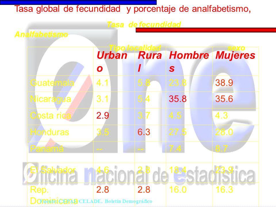 Urban o Rura l Hombre s Mujeres Guatemala4.15.823.838.9 Nicaragua3.15.435.835.6 Costa rica2.93.74.54.3 Honduras3.56.327.528.0 Panamá-- 7.48.7 El Salvador4.62.818.423.9 Rep.