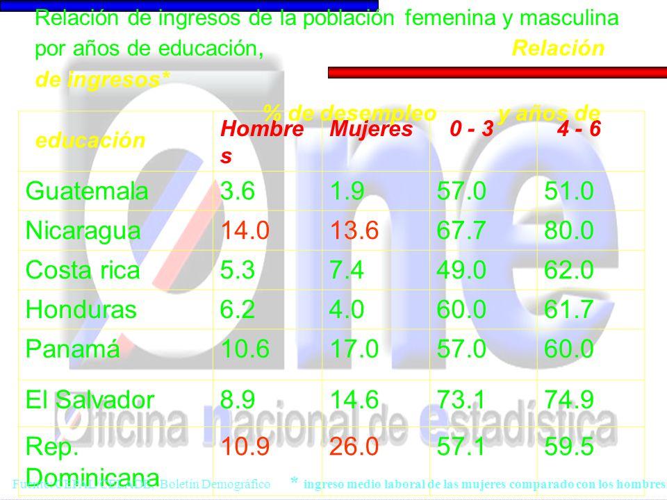 Hombre s Mujeres 0 - 3 4 - 6 Guatemala3.61.957.051.0 Nicaragua14.013.667.780.0 Costa rica5.37.449.062.0 Honduras6.24.060.061.7 Panamá10.617.057.060.0