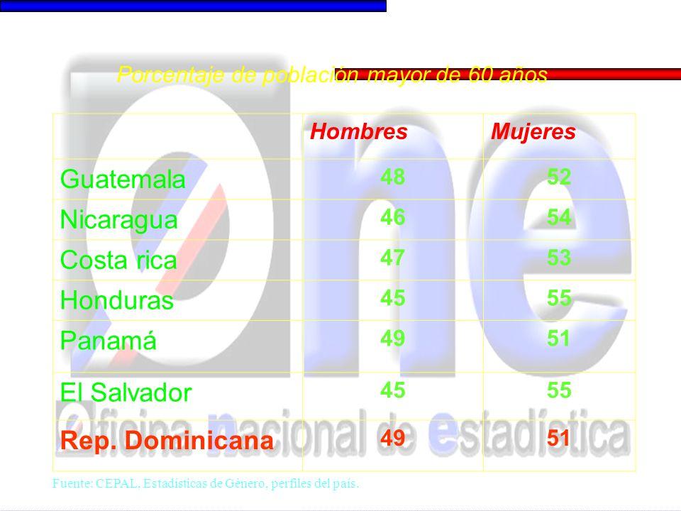 HombresMujeres Guatemala 4852 Nicaragua 4654 Costa rica 4753 Honduras 4555 Panamá 4951 El Salvador 4555 Rep. Dominicana 4951 Porcentaje de población m