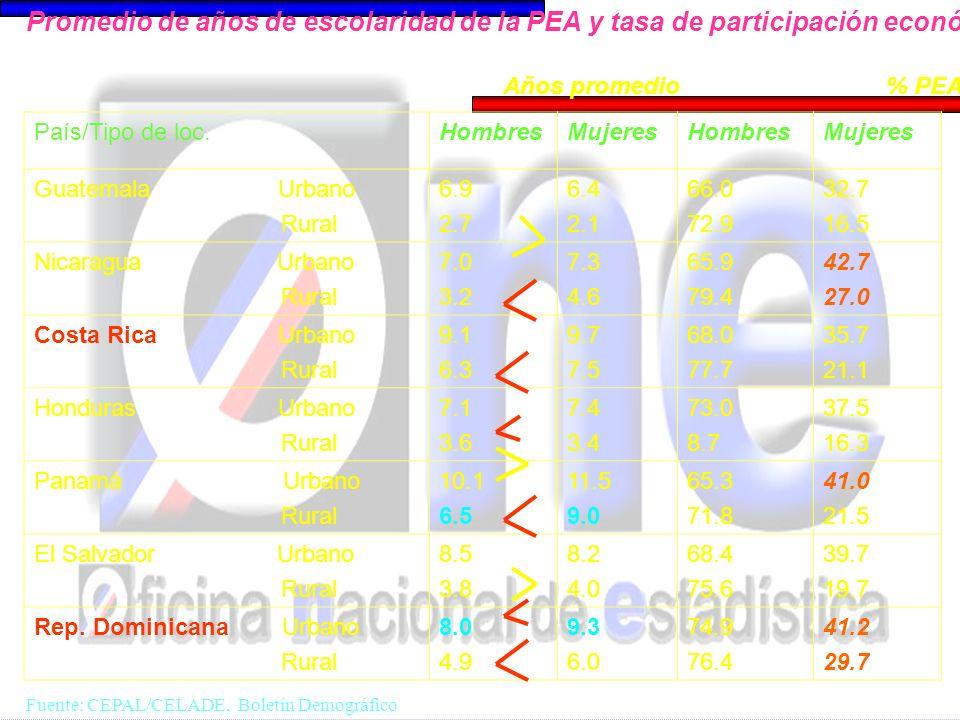 País/Tipo de loc.HombresMujeresHombresMujeres Guatemala Urbano Rural 6.9 2.7 6.4 2.1 66.0 72.9 32.7 16.5 Nicaragua Urbano Rural 7.0 3.2 7.3 4.6 65.9 7