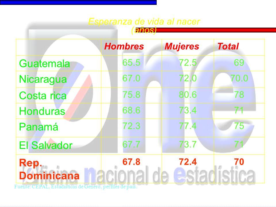 HombresMujeresTotal Guatemala 65.572.569 Nicaragua 67.072.070.0 Costa rica 75.880.678 Honduras 68.673.471 Panamá 72.377.475 El Salvador 67.773.771 Rep