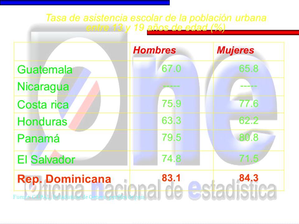 HombresMujeres Guatemala 67.065.8 Nicaragua ----- Costa rica 75.977.6 Honduras 63.362.2 Panamá 79.580.8 El Salvador 74.871.5 Rep. Dominicana 83.184.3
