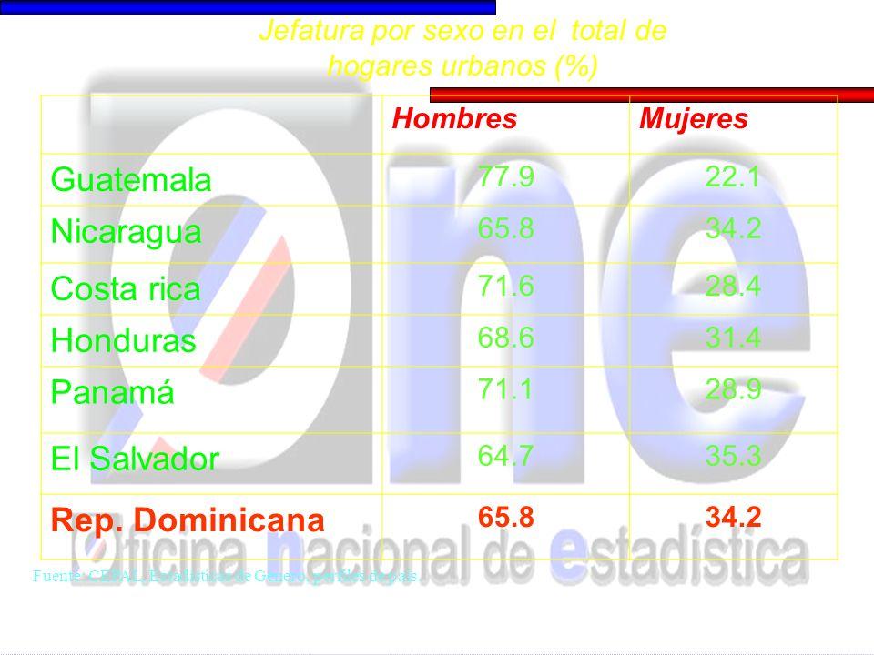 HombresMujeres Guatemala 77.922.1 Nicaragua 65.834.2 Costa rica 71.628.4 Honduras 68.631.4 Panamá 71.128.9 El Salvador 64.735.3 Rep. Dominicana 65.834