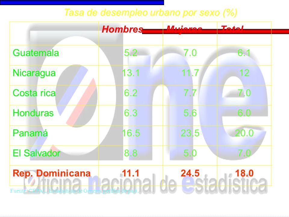 HombresMujeresTotal Guatemala5.27.06.1 Nicaragua13.111.712 Costa rica6.27.77.0 Honduras6.35.66.0 Panamá16.523.520.0 El Salvador8.85.07.0 Rep. Dominica