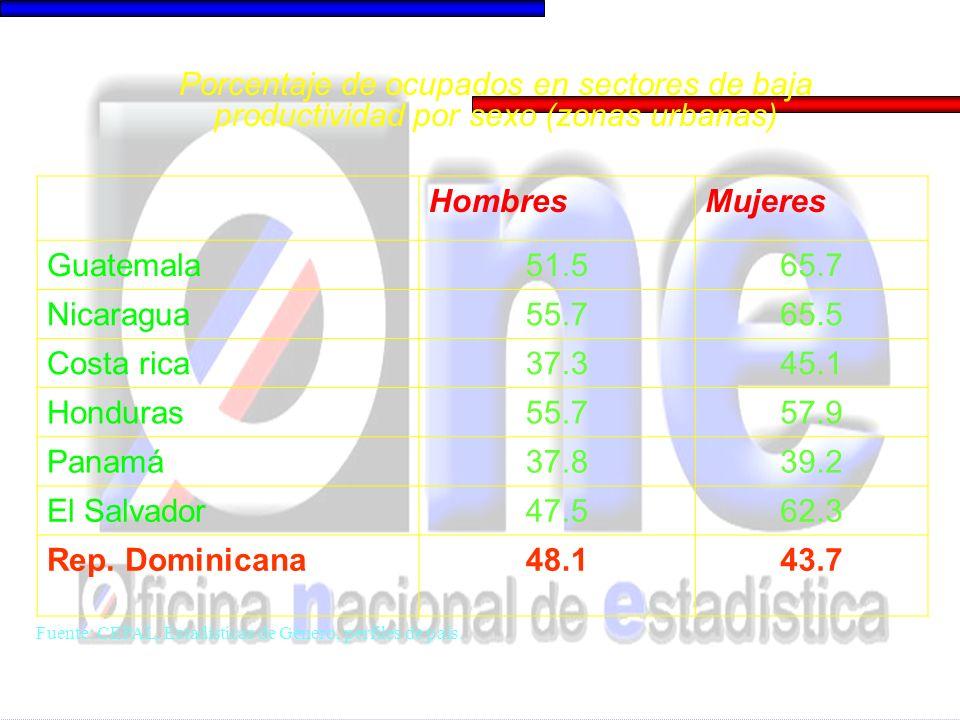 HombresMujeres Guatemala51.565.7 Nicaragua55.765.5 Costa rica37.345.1 Honduras55.757.9 Panamá37.839.2 El Salvador47.562.3 Rep. Dominicana48.143.7 Porc