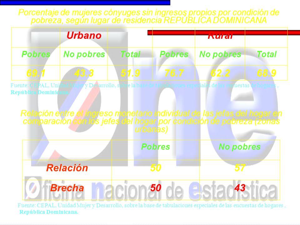 UrbanoRural PobresNo pobresTotalPobresNo pobresTotal 69.143.351.976.762.268.9 Porcentaje de mujeres cónyuges sin ingresos propios por condición de pobreza, según lugar de residencia REPÚBLICA DOMINICANA Fuente: CEPAL, Unidad Mujer y Desarrollo, sobre la base de tabulaciones especiales de las encuestas de hogares, República Dominicana.