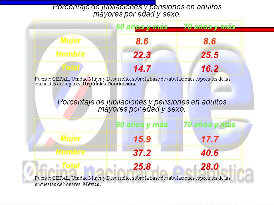 60 años y más70 años y más Mujer 8.6 Hombre 22.325.5 Total 14.716.2 Porcentaje de jubilaciones y pensiones en adultos mayores por edad y sexo.