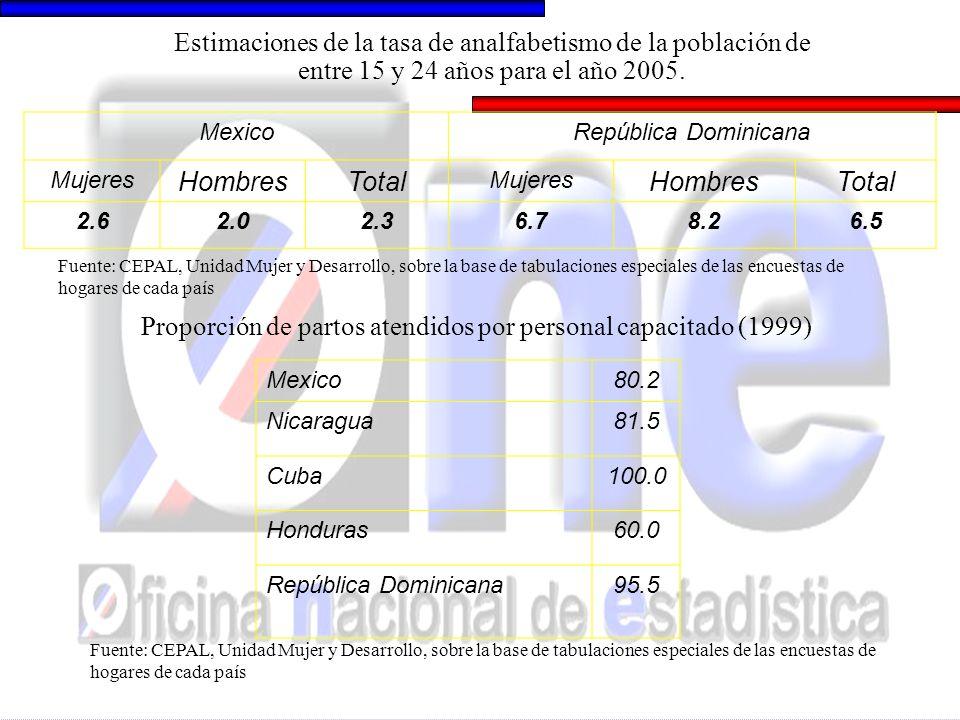 Estimaciones de la tasa de analfabetismo de la población de entre 15 y 24 años para el año 2005. MexicoRepública Dominicana Mujeres HombresTotal Mujer