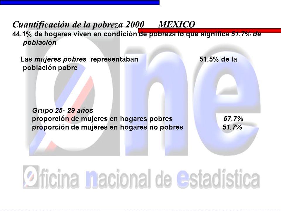 Cuantificación de la pobreza 2000 MEXICO 44.1% de hogares viven en condición de pobreza lo que significa 51.7% de población Las mujeres pobres represe