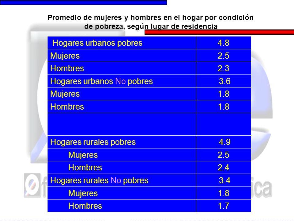 Hogares urbanos pobres4.8 Mujeres2.5 Hombres2.3 Hogares urbanos No pobres 3.6 Mujeres1.8 Hombres1.8 Hogares rurales pobres 4.9 Mujeres2.5 Hombres2.4 H
