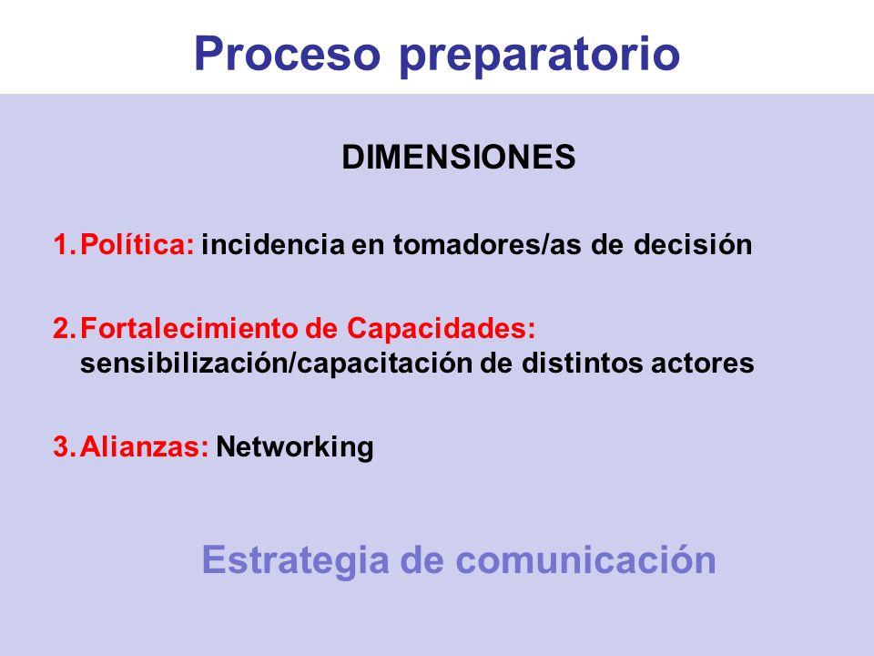 DIMENSIONES 1.Política: incidencia en tomadores/as de decisión 2.Fortalecimiento de Capacidades: sensibilización/capacitación de distintos actores 3.Alianzas: Networking Estrategia de comunicación Proceso preparatorio