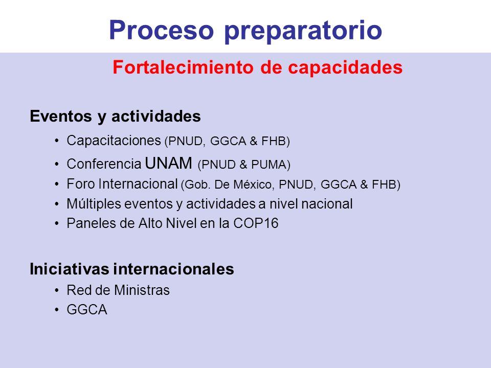 Fortalecimiento de capacidades Eventos y actividades Capacitaciones (PNUD, GGCA & FHB) Conferencia UNAM (PNUD & PUMA) Foro Internacional (Gob.