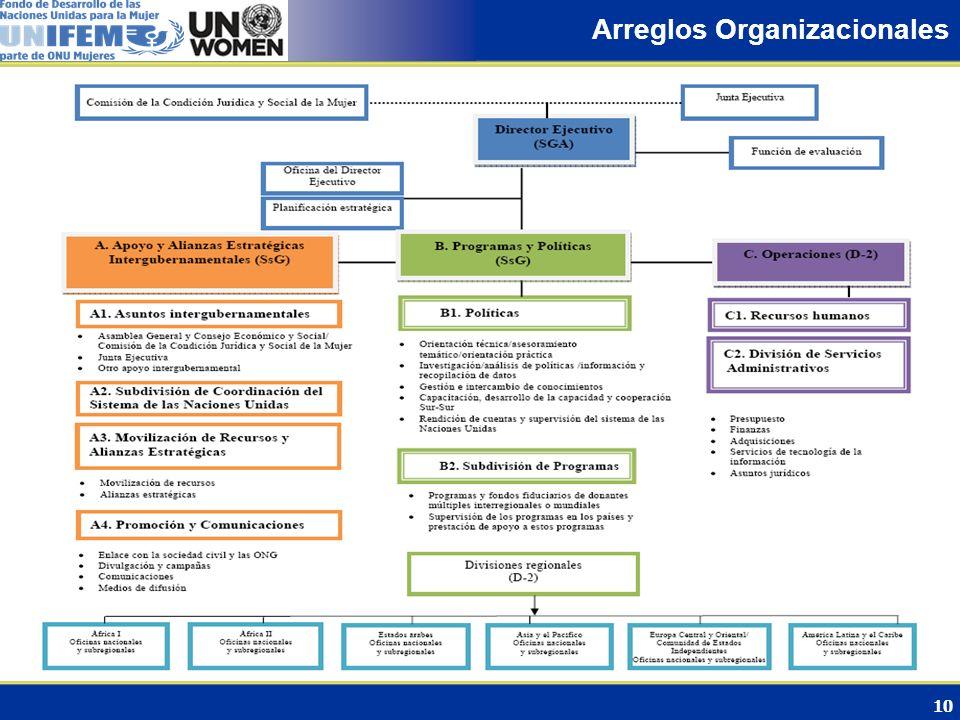 10 Arreglos Organizacionales