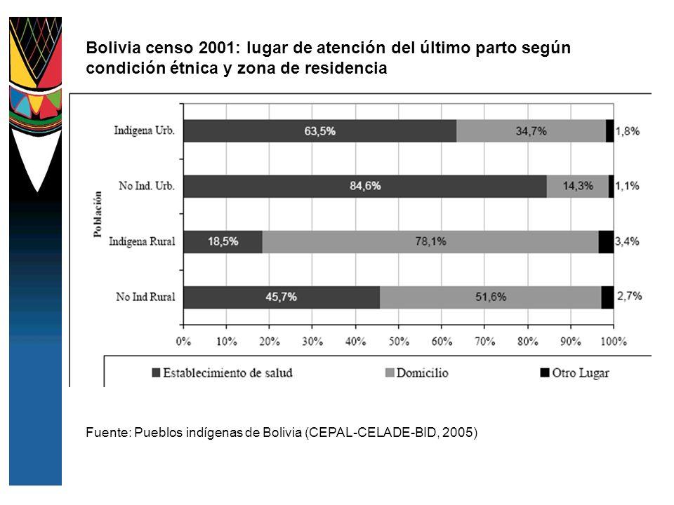 Bolivia censo 2001: lugar de atención del último parto según condición étnica y zona de residencia Fuente: Pueblos indígenas de Bolivia (CEPAL-CELADE-