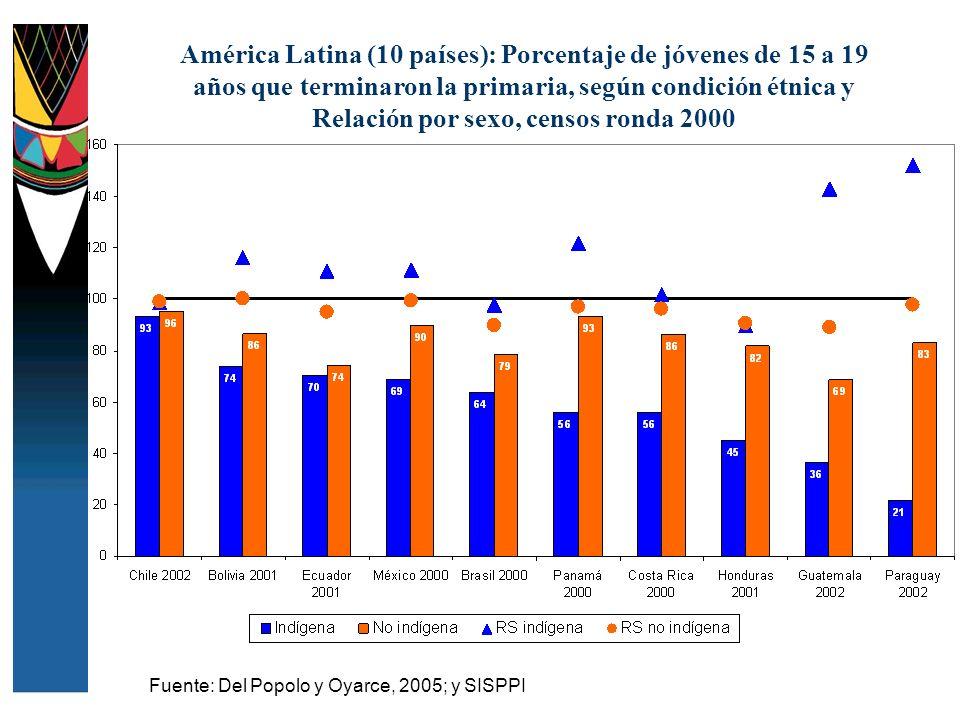 América Latina (10 países): Porcentaje de jóvenes de 15 a 19 años que terminaron la primaria, según condición étnica y Relación por sexo, censos ronda