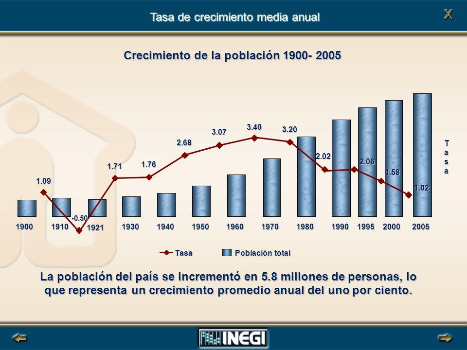 Tasa de crecimiento media anual Crecimiento de la población 1900- 2005 La población del país se incrementó en 5.8 millones de personas, lo que representa un crecimiento promedio anual del uno por ciento.