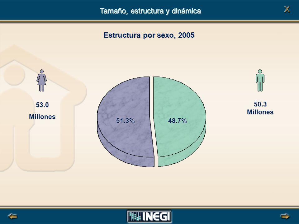 48.7% 53.0Millones 50.3 Millones 51.3% Tamaño, estructura y dinámica Estructura por sexo, 2005
