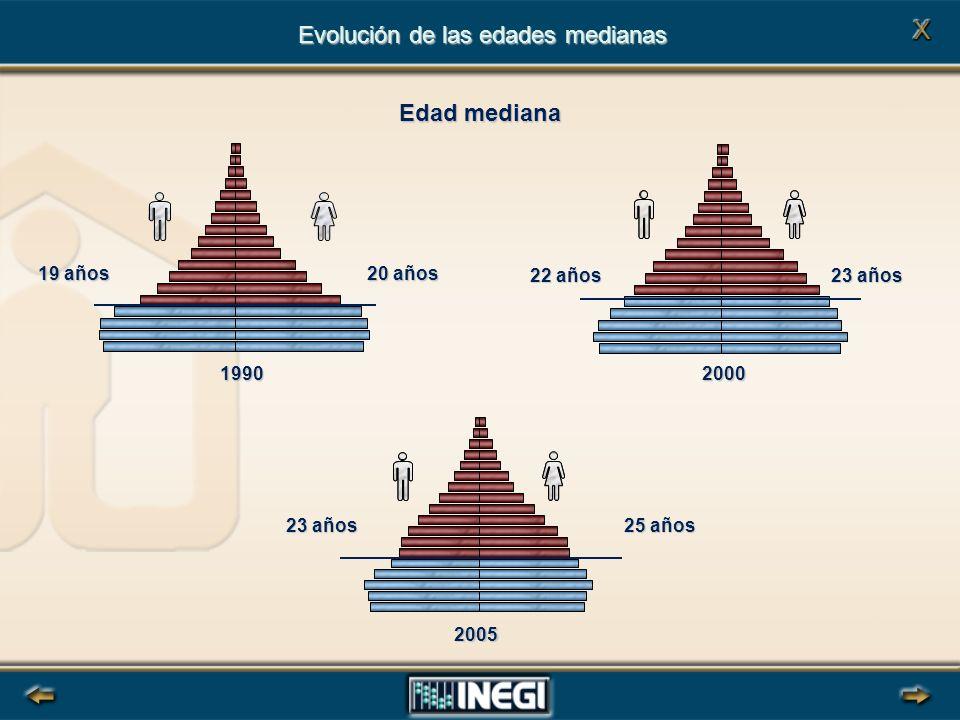 Evolución de las edades medianas Edad mediana 2000 23 años 2005 25 años 1990 20 años 19 años 22 años 23 años