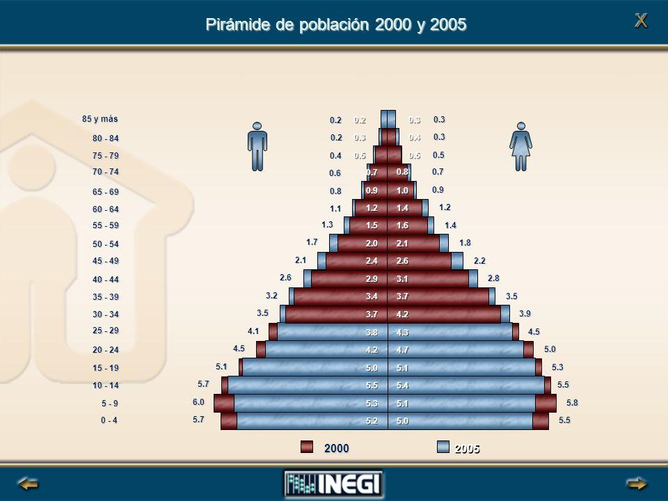 Pirámide de población 2000 y 2005 5.7 6.0 5.7 5.1 4.5 4.1 3.5 3.2 2.6 2.1 1.7 1.3 1.1 0.8 0.6 0.4 0.2 0.2 5.5 5.8 5.5 5.3 5.0 4.5 3.9 3.5 2.8 2.2 1.8 1.4 1.2 0.9 0.7 0.5 0.3 0.3 5.0 5.1 5.4 5.1 4.7 4.3 4.2 3.7 3.1 2.6 2.1 1.6 1.4 1.0 0.8 0.5 0.4 0.3 5.2 5.3 5.5 5.0 4.2 3.8 3.7 3.4 2.9 2.4 2.0 1.5 1.2 0.9 0.7 0.5 0.3 0.2 0 - 4 5 - 9 10 - 14 15 - 19 20 - 24 25 - 29 30 - 34 35 - 39 40 - 44 45 - 49 50 - 54 55 - 59 60 - 64 65 - 69 70 - 74 75 - 79 80 - 84 85 y más 2005 2000