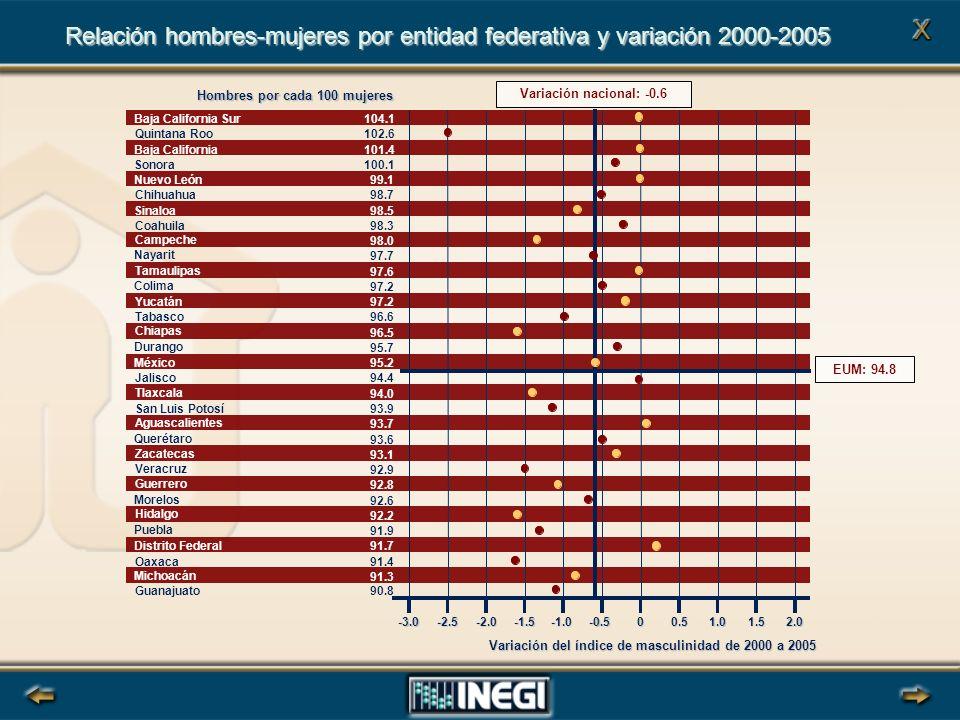 Variación del índice de masculinidad de 2000 a 2005 Relación hombres-mujeres por entidad federativa y variación 2000-2005 Hombres por cada 100 mujeres Baja California Sur104.1 Quintana Roo102.6 Baja California101.4 Sonora100.1 Nuevo León99.1 Chihuahua98.7 Sinaloa98.5 Coahuila98.3 Campeche 98.0 Nayarit 97.7 Tamaulipas 97.6 Colima 97.2 Yucatán 97.2 Tabasco 96.6 Chiapas 96.5 Durango 95.7 México 95.2 Jalisco 94.4 Tlaxcala 94.0 San Luis Potosí93.9 Aguascalientes 93.7 Querétaro 93.6 Zacatecas 93.1 Veracruz 92.9 Guerrero 92.8 Morelos 92.6 Hidalgo 92.2 Puebla 91.9 Distrito Federal 91.7 Oaxaca91.4 Michoacán 91.3 Guanajuato90.8 -2.5-2.0-1.5-0.500.51.01.52.0 EUM: 94.8 Variación nacional: -0.6 -3.0