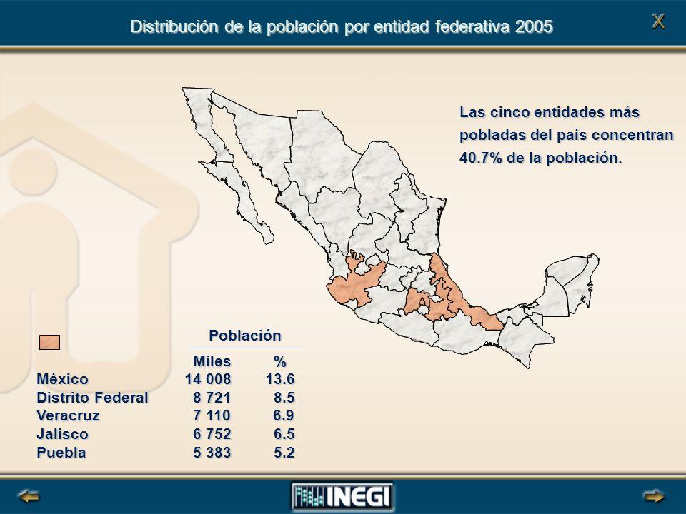 Distribución de la población por entidad federativa 2005 Las cinco entidades más pobladas del país concentran 40.7% de la población.