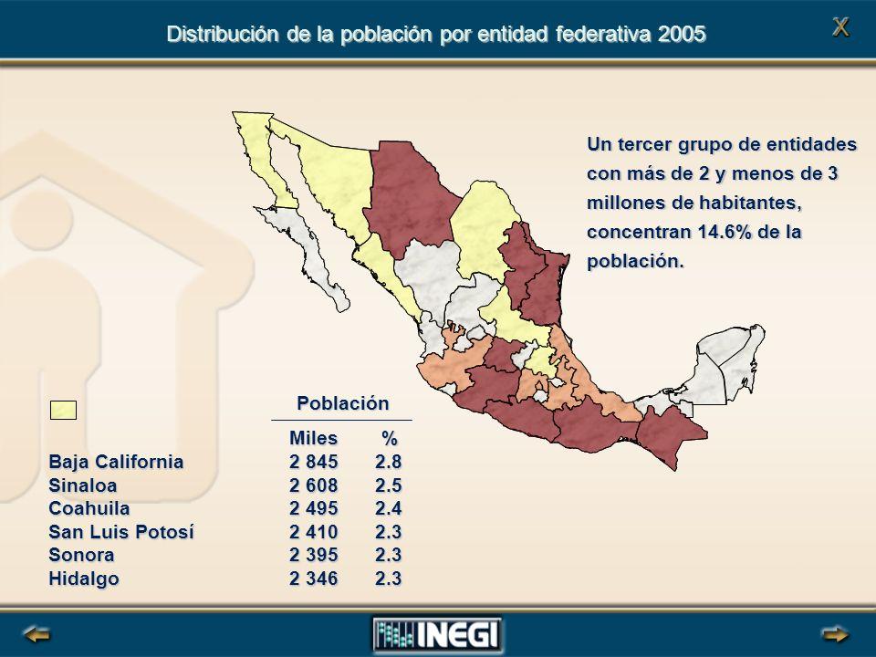 Un tercer grupo de entidades con más de 2 y menos de 3 millones de habitantes, concentran 14.6% de la población.