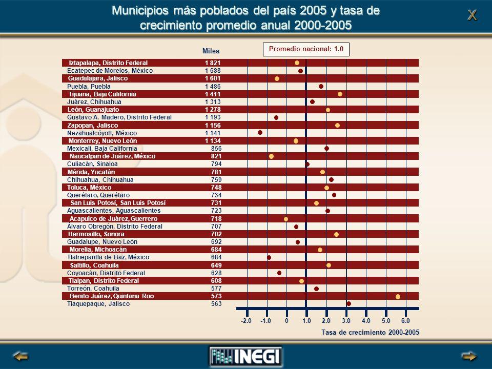 Tasa de crecimiento 2000-2005 Municipios más poblados del país 2005 y tasa de crecimiento promedio anual 2000-2005 Miles Ecatepec de Morelos, México1 688 Puebla, Puebla1 486 Juárez, Chihuahua1 313 Gustavo A.