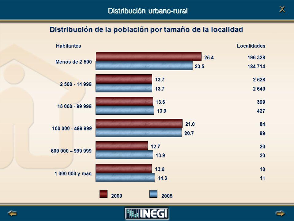 20002005 Habitantes 25.4 13.7 13.6 21.0 12.7 23.5 13.7 13.9 20.7 13.9 Menos de 2 500 2 500 - 14 999 15 000 - 99 999 100 000 - 499 999 500 000 – 999 999 13.6 14.3 1 000 000 y más 196 328 2 528 399 84 20 184 714 2 640 427 89 23 10 11 Localidades Distribución urbano-rural Distribución de la población por tamaño de la localidad