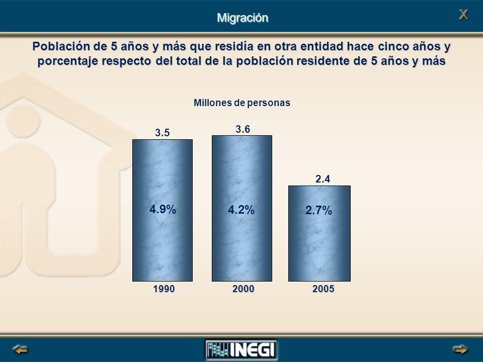 Población de 5 años y más que residía en otra entidad hace cinco años y porcentaje respecto del total de la población residente de 5 años y más Migración 3.5 3.6 2.4 199020002005 4.9% 4.2% 2.7% Millones de personas