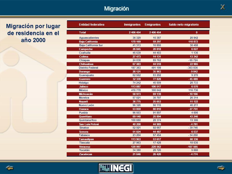 Migración por lugar de residencia en el año 2000 Migración