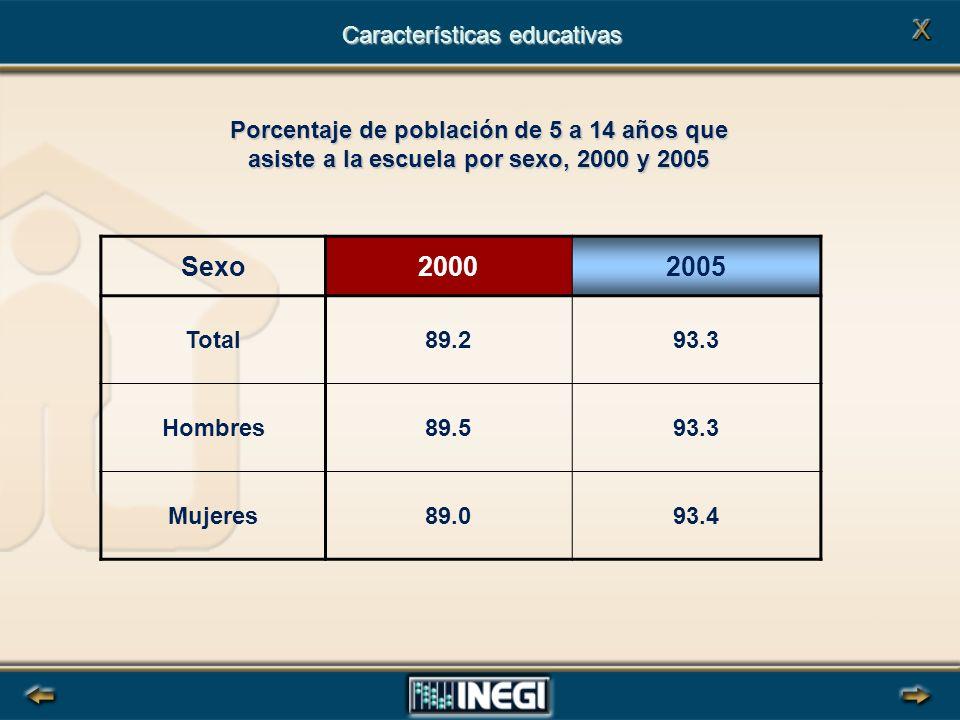 Sexo20002005 Total89.293.3 Hombres89.593.3 Mujeres89.093.4 Porcentaje de población de 5 a 14 años que asiste a la escuela por sexo, 2000 y 2005 Características educativas