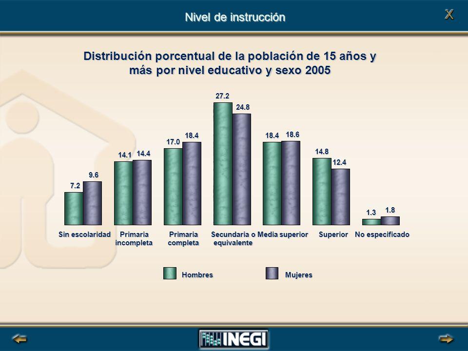 Distribución porcentual de la población de 15 años y más por nivel educativo y sexo 2005 Nivel de instrucción HombresMujeres 7.2 14.1 17.027.218.4 14.8 1.3 9.6 14.4 18.4 24.8 18.6 12.4 1.8 Sin escolaridad Primaria incompleta Primaria completa Secundaria o equivalente Media superior Superior No especificado
