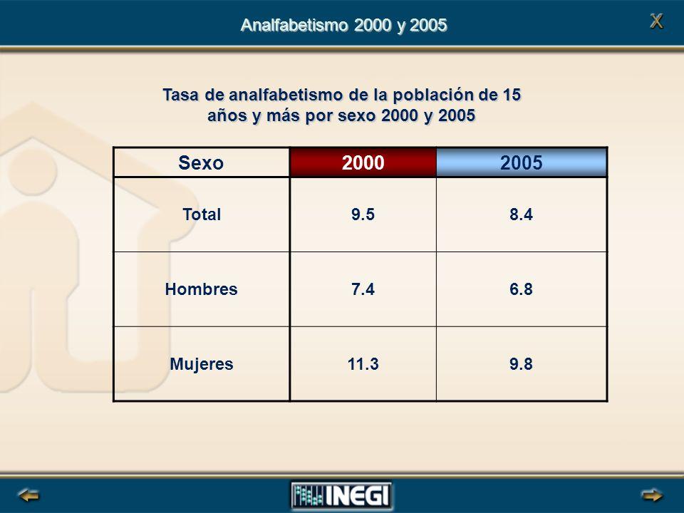 Sexo20002005 Total9.58.4 Hombres7.46.8 Mujeres11.39.8 Analfabetismo 2000 y 2005 Tasa de analfabetismo de la población de 15 años y más por sexo 2000 y 2005