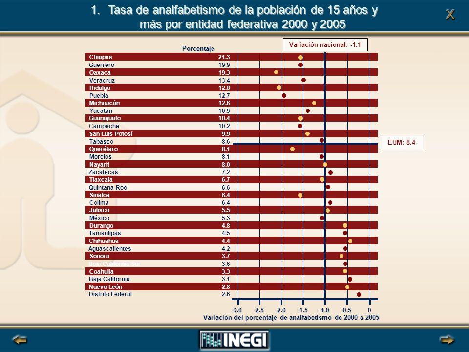 0-2.5-2.0-1.5-0.5-3.0 EUM: 8.4 Variación nacional: -1.1 Porcentaje Variación del porcentaje de analfabetismo de 2000 a 2005 1.Tasa de analfabetismo de la población de 15 años y más por entidad federativa 2000 y 2005 Chiapas Guerrero Oaxaca Veracruz Hidalgo Puebla Michoacán Yucatán Guanajuato Campeche San Luis Potosí Tabasco Querétaro Morelos Nayarit Zacatecas Tlaxcala Quintana Roo Sinaloa Colima Jalisco México Durango Tamaulipas Chihuahua Aguascalientes Sonora Baja California Sur Coahuila Baja California Nuevo León Distrito Federal 21.3 19.9 19.3 13.4 12.8 12.7 12.6 10.9 10.4 10.2 9.9 8.6 8.1 8.0 7.2 6.7 6.6 6.4 5.5 5.3 4.8 4.5 4.4 4.2 3.7 3.6 3.3 3.1 2.8 2.6