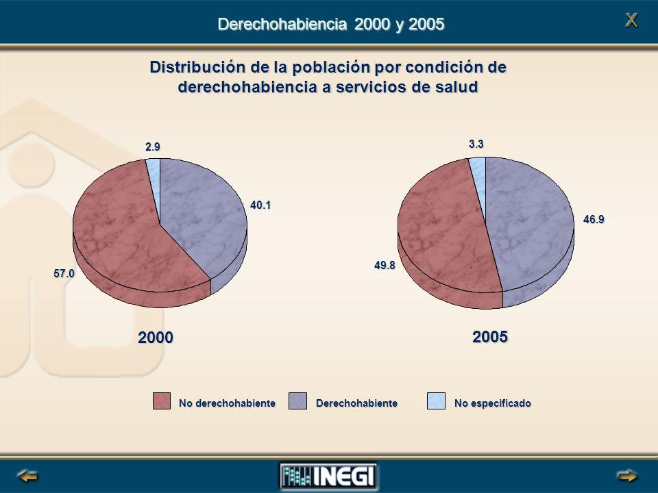 Distribución de la población por condición de derechohabiencia a servicios de salud Derechohabiencia 2000 y 2005 No derechohabiente Derechohabiente No especificado 2000 40.1 57.0 2.9 2005 46.9 49.83.3