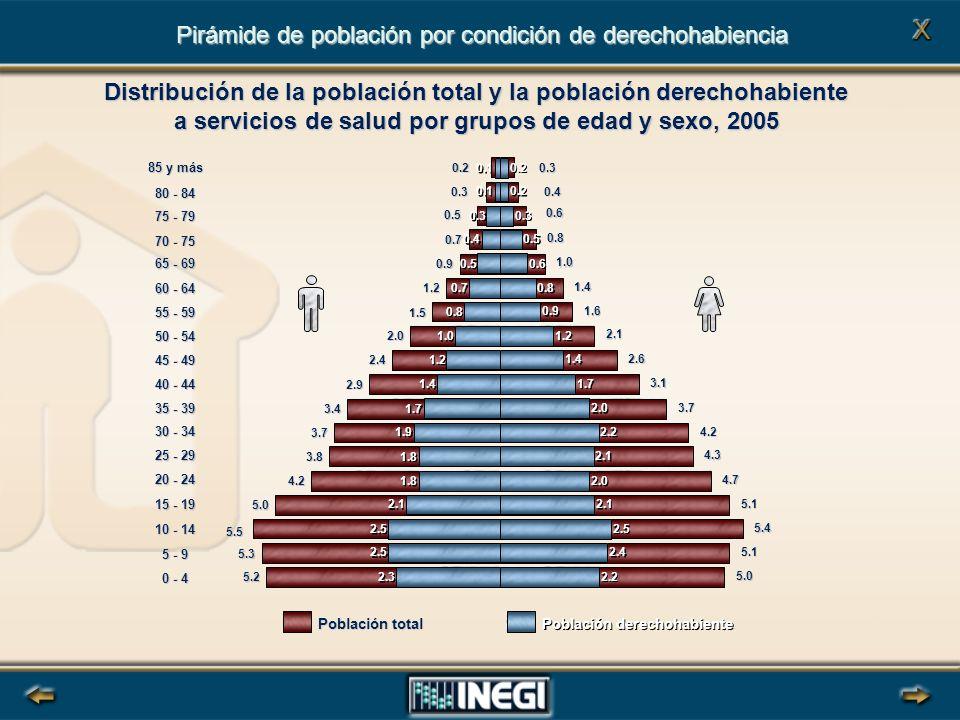 . FUENTE: INEGI.II Conteo de Población y Vivienda, 2005 0 - 4 5 - 9 10 - 14 15 - 19 20 - 24 25 - 29 30 - 34 35 - 39 40 - 44 45 - 49 50 - 54 55 - 59 60 - 64 65 - 69 70 - 75 75 - 79 80 - 84 85 y más Población total Población derechohabiente Distribución de la población total y la población derechohabiente a servicios de salud por grupos de edad y sexo, 2005 Pirámide de población por condición de derechohabiencia