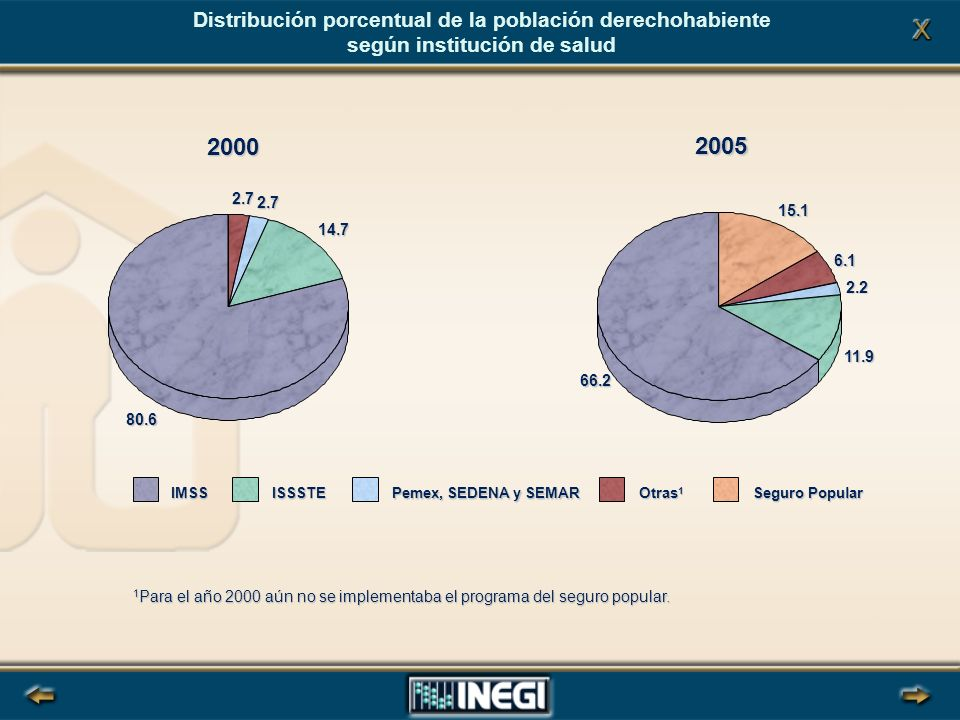 2000 2005 Distribución porcentual de la población derechohabiente según institución de salud 1 Para el año 2000 aún no se implementaba el programa del seguro popular.