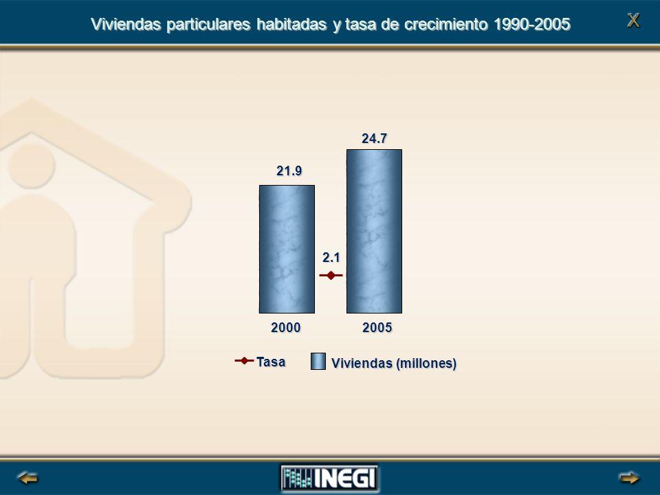 21.9 24.7 20002005 Viviendas particulares habitadas y tasa de crecimiento 1990-2005 Viviendas (millones) Tasa 2.1