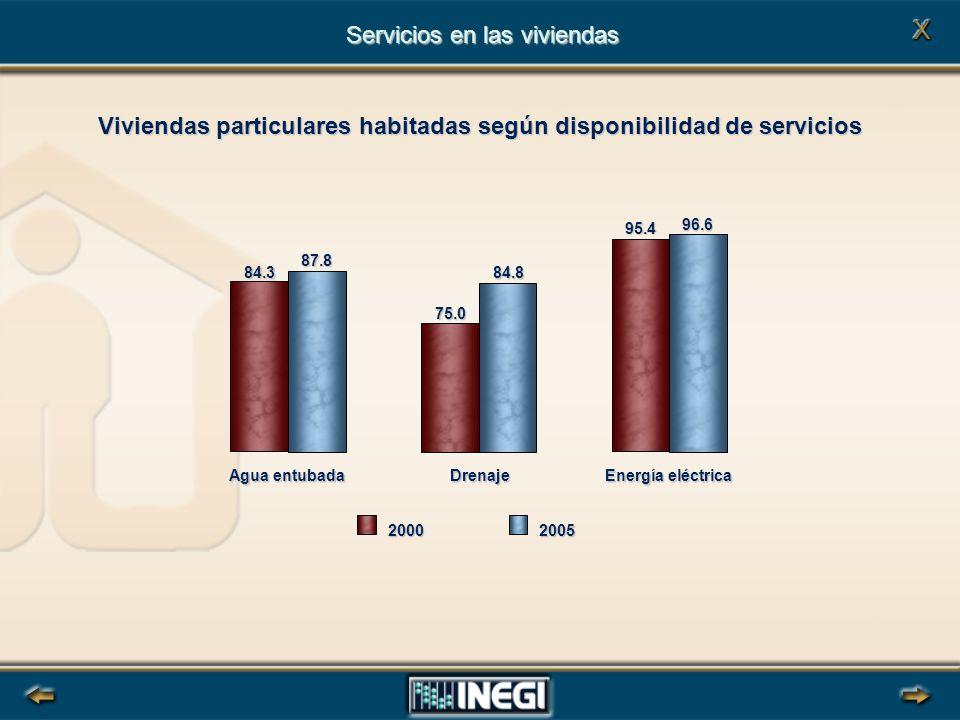 Viviendas particulares habitadas según disponibilidad de servicios 84.3 75.0 95.4 87.8 84.8 96.6 Agua entubada Drenaje Energía eléctrica 20002005 Servicios en las viviendas