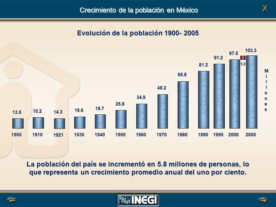 Crecimiento de la población en México Evolución de la población 1900- 2005 La población del país se incrementó en 5.8 millones de personas, lo que representa un crecimiento promedio anual del uno por ciento.