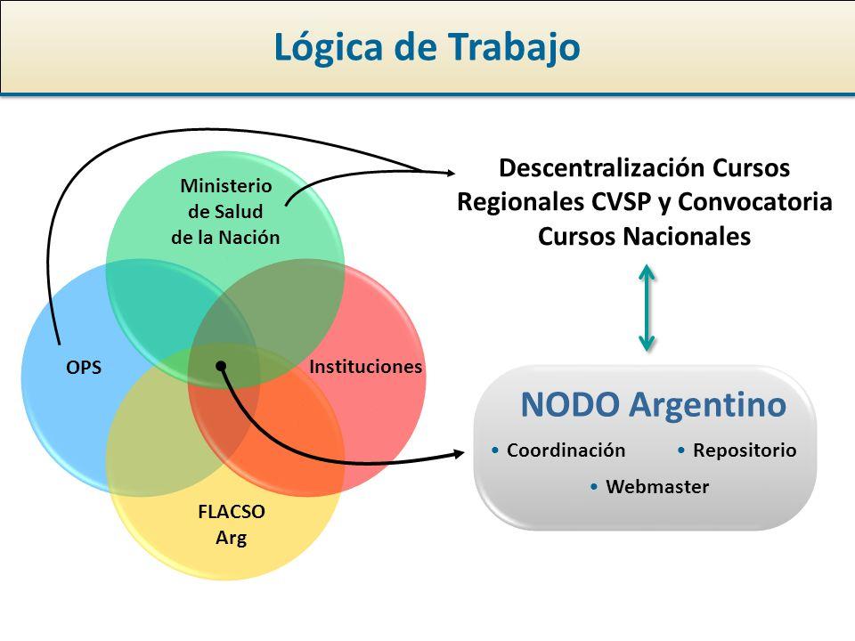 Lógica de Trabajo OPS FLACSO Arg Instituciones Coordinación NODO Argentino Webmaster Repositorio Ministerio de Salud de la Nación Descentralización Cursos Regionales CVSP y Convocatoria Cursos Nacionales