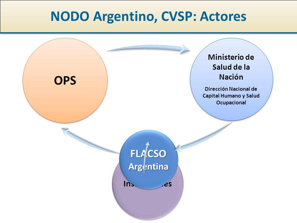 NODO Argentino, CVSP: Actores OPS Ministerio de Salud de la Nación Dirección Nacional de Capital Humano y Salud Ocupacional Ministerio de Salud de la Nación Dirección Nacional de Capital Humano y Salud Ocupacional Instituciones FLACSOArgentinaFLACSOArgentina